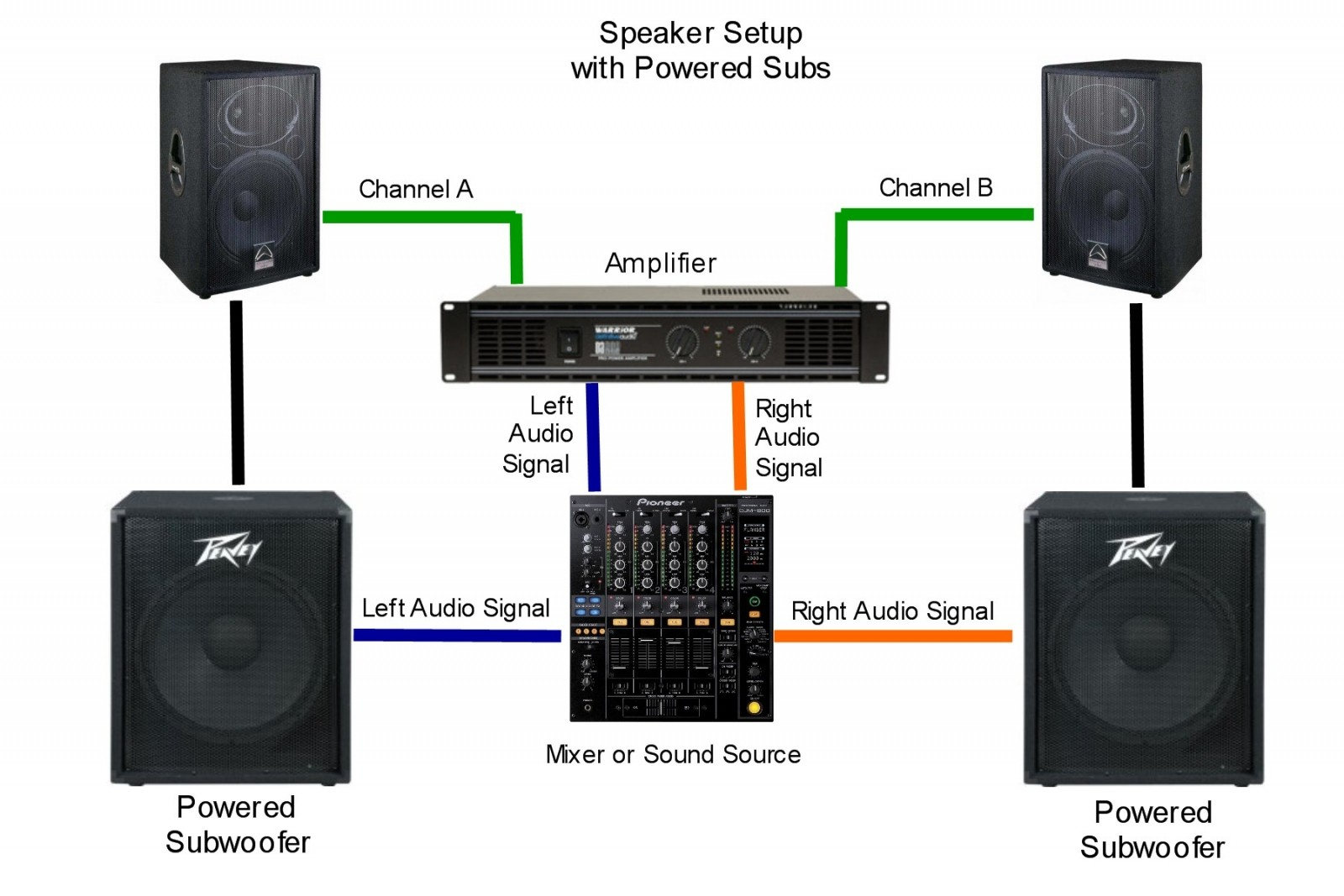 active vs passive subwoofers which are the differences bassdelight